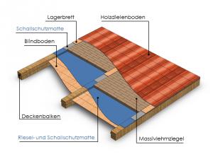 Deckenaufbau mit Blindschalung