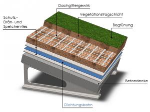 Beispiel eines Dachaufbaues bei einem Steildach