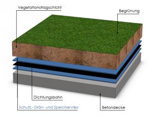 Beispiel eines Dachaufbaues im Einschichtsystem bei einem Flachdach