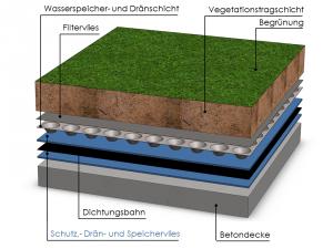 Beispiel eines Dachaufbaues im Zweischichtsystem bei einem Flachdach