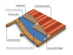 Deckenaufbau mit sichtbaren Deckenbalken